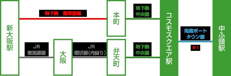 新大阪駅からインテックス大阪の乗り継ぎ