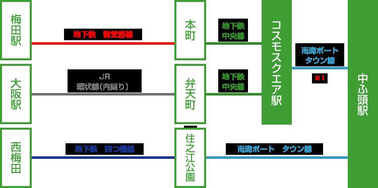 梅田駅・大阪駅・西梅田駅からインテックス大阪の乗り継ぎ
