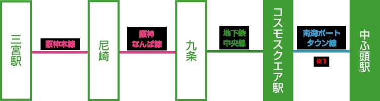 三宮駅からインテックス大阪の乗り継ぎ